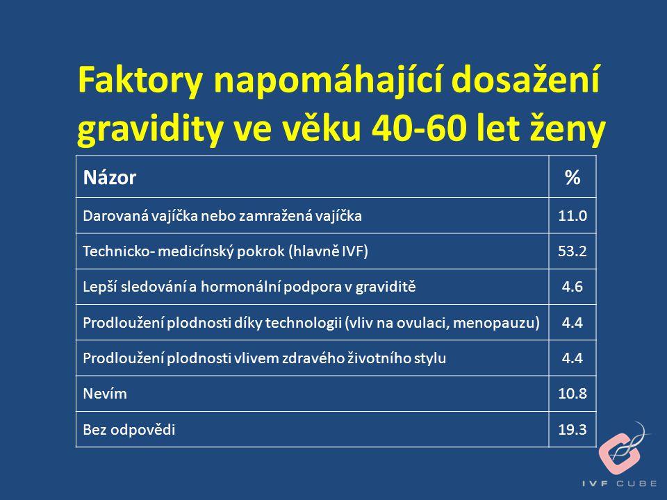 Faktory napomáhající dosažení gravidity ve věku 40-60 let ženy