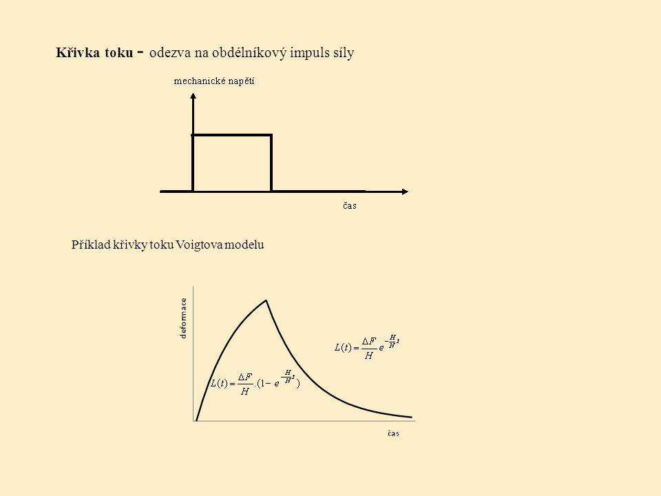 Křivka toku - odezva na obdélníkový impuls síly