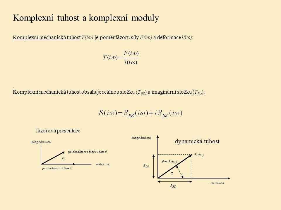 Komplexní tuhost a komplexní moduly