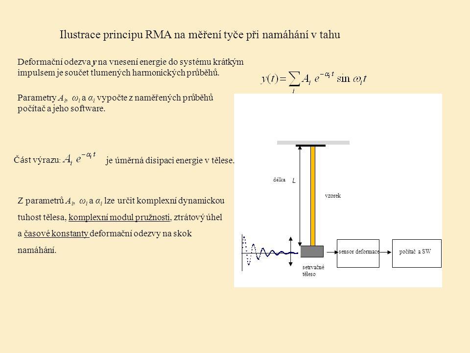 Ilustrace principu RMA na měření tyče při namáhání v tahu