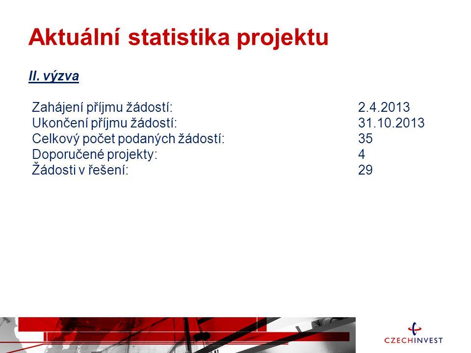 Aktuální statistika projektu