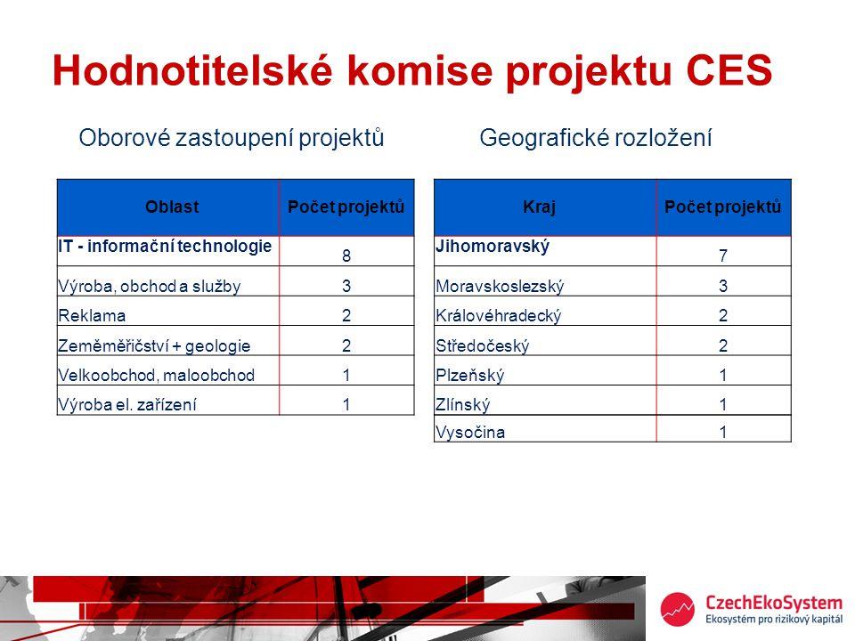 Hodnotitelské komise projektu CES