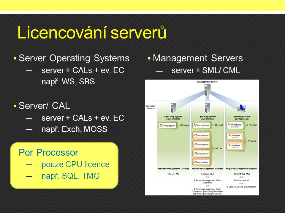 Licencování serverů Server Operating Systems Server/ CAL Per Processor
