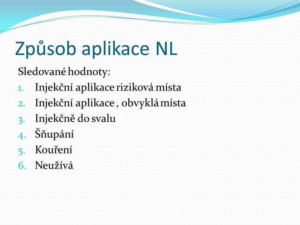 Způsob aplikace NL Sledované hodnoty: Injekční aplikace riziková místa