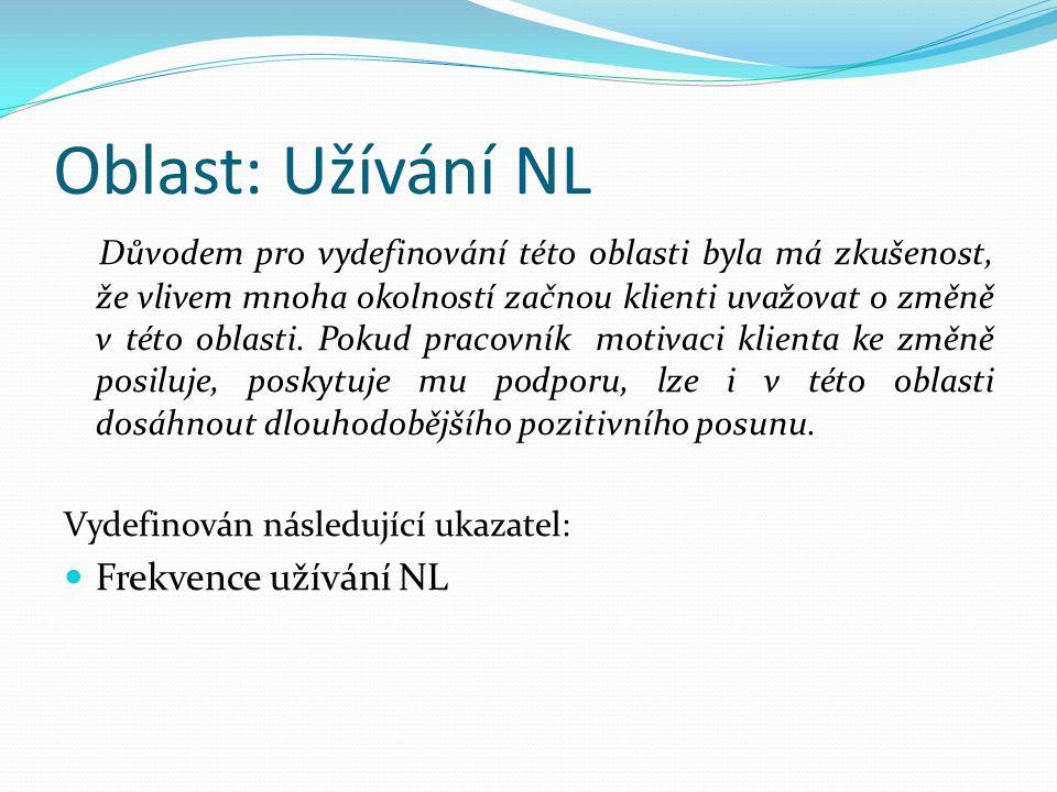 Oblast: Užívání NL