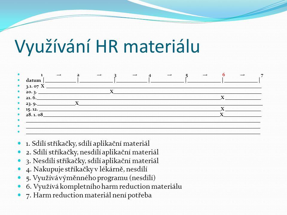 Využívání HR materiálu