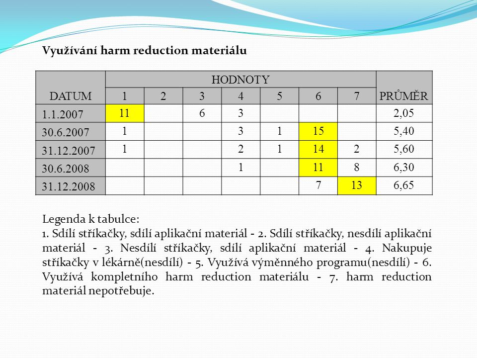 Využívání harm reduction materiálu