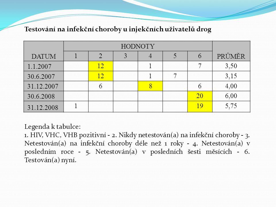 Testování na infekční choroby u injekčních uživatelů drog