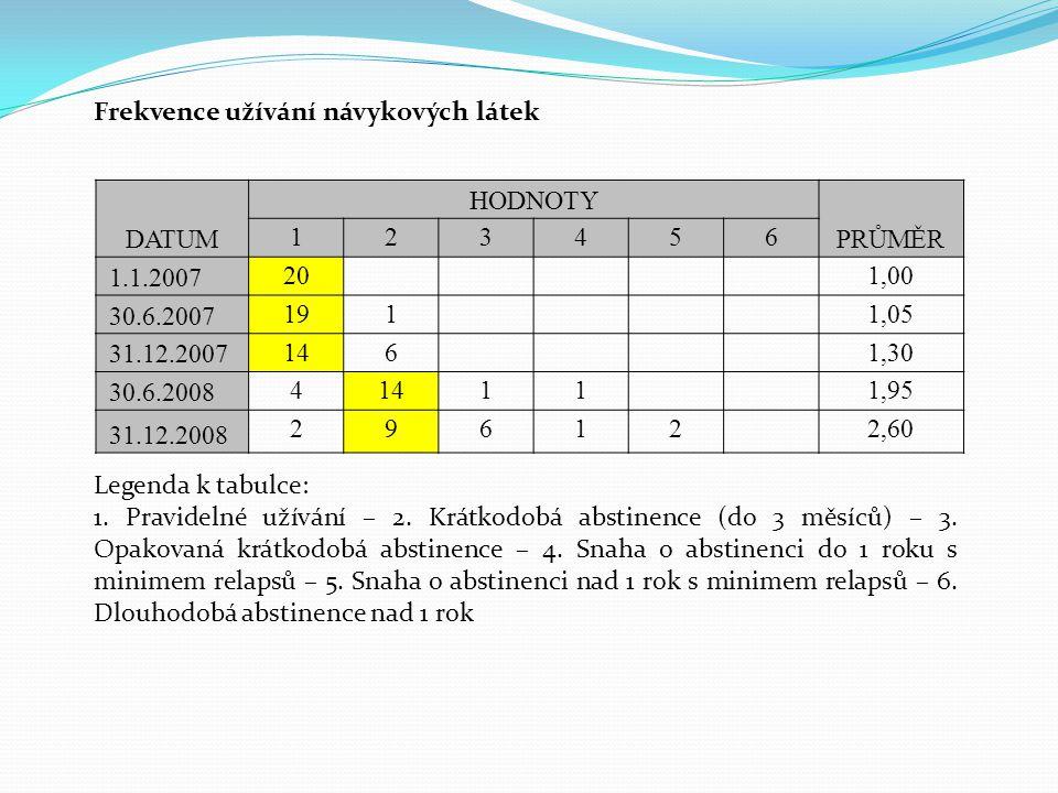 Frekvence užívání návykových látek