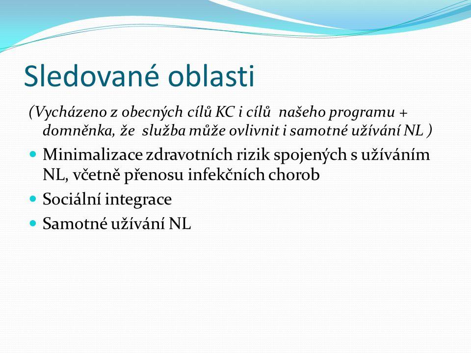 Sledované oblasti (Vycházeno z obecných cílů KC i cílů našeho programu + domněnka, že služba může ovlivnit i samotné užívání NL )