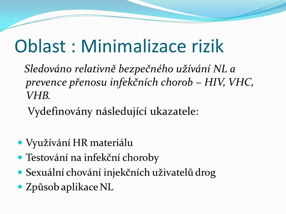 Oblast : Minimalizace rizik
