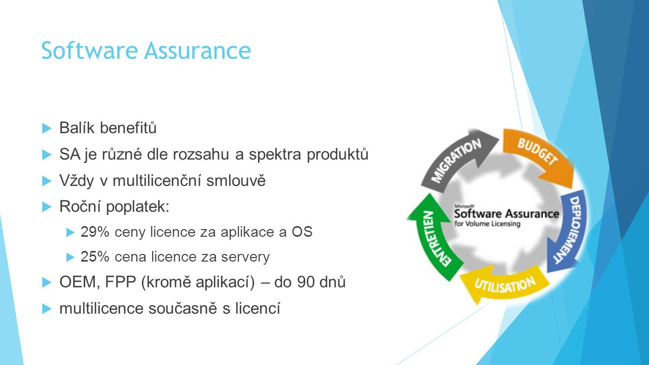 Software Assurance Balík benefitů