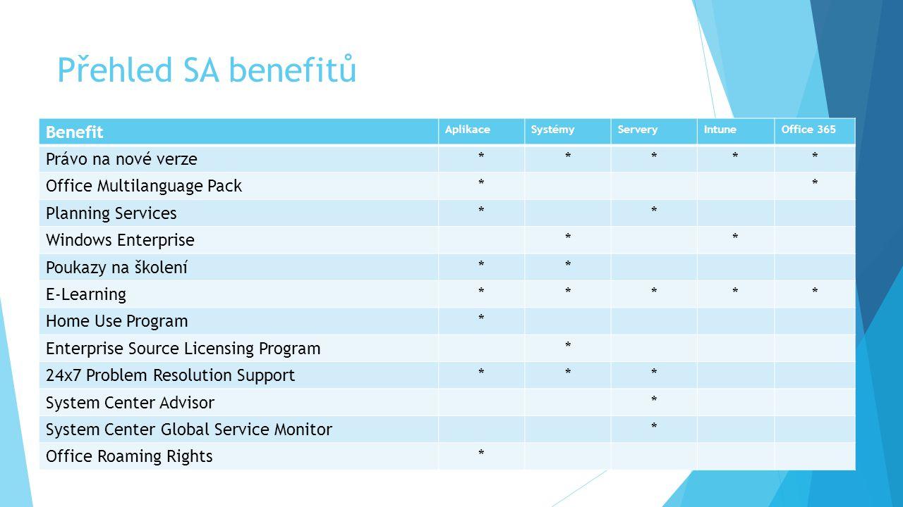 Přehled SA benefitů Benefit Právo na nové verze *