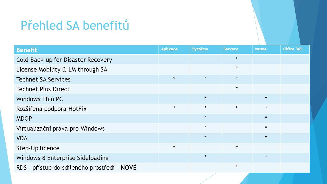Přehled SA benefitů Benefit Cold Back-up for Disaster Recovery *