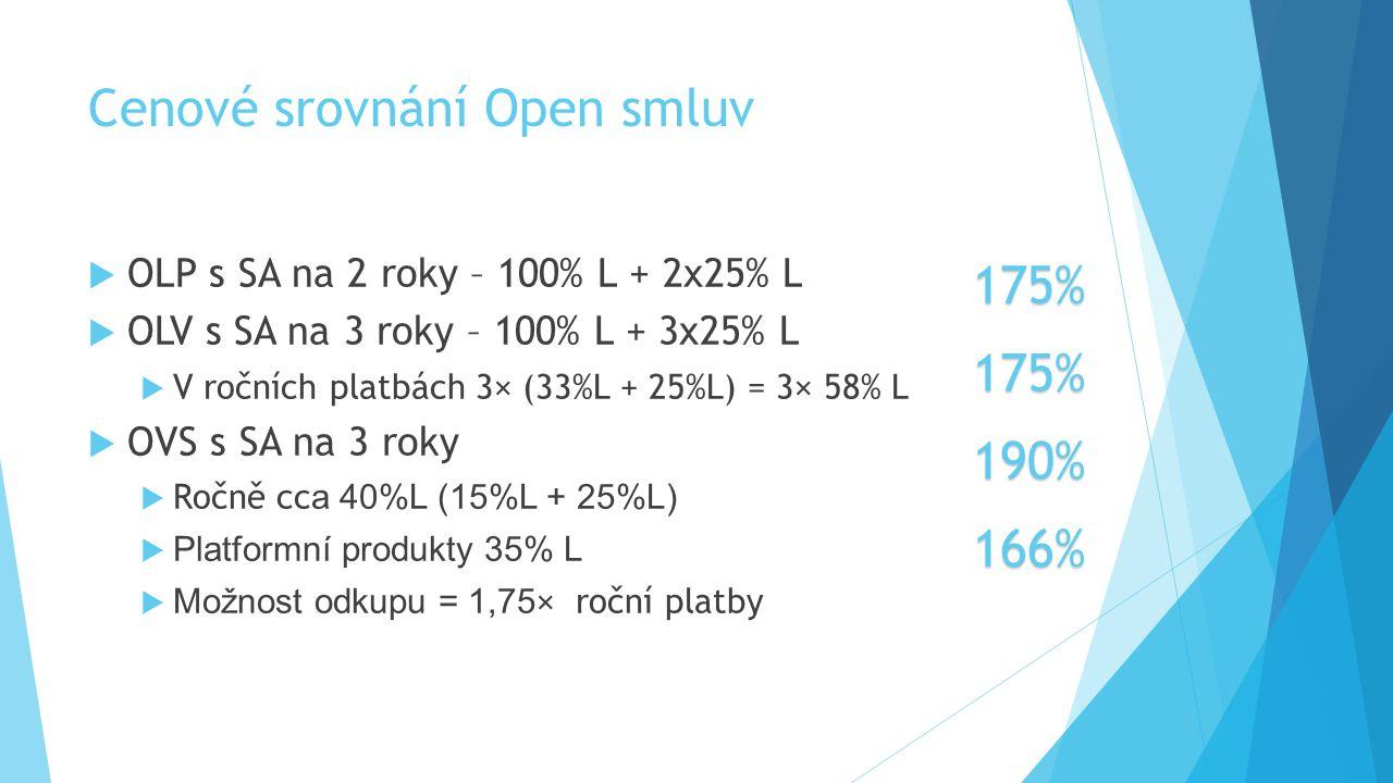 Cenové srovnání Open smluv