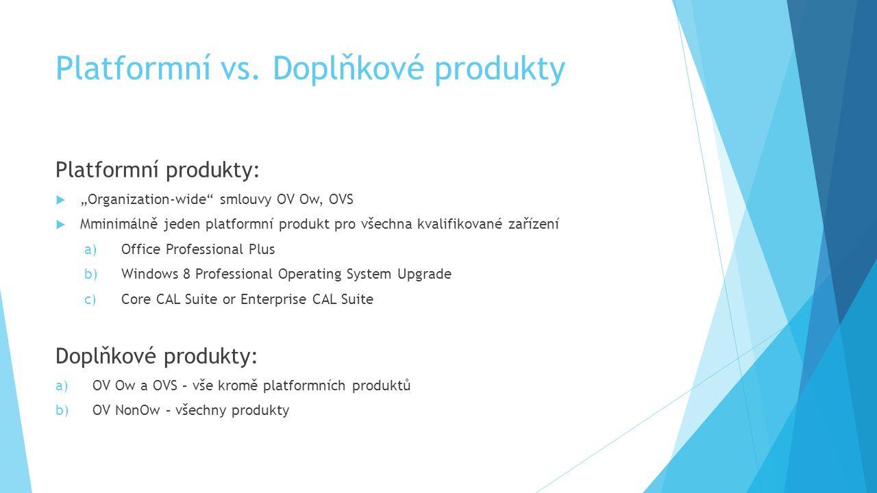 Platformní vs. Doplňkové produkty