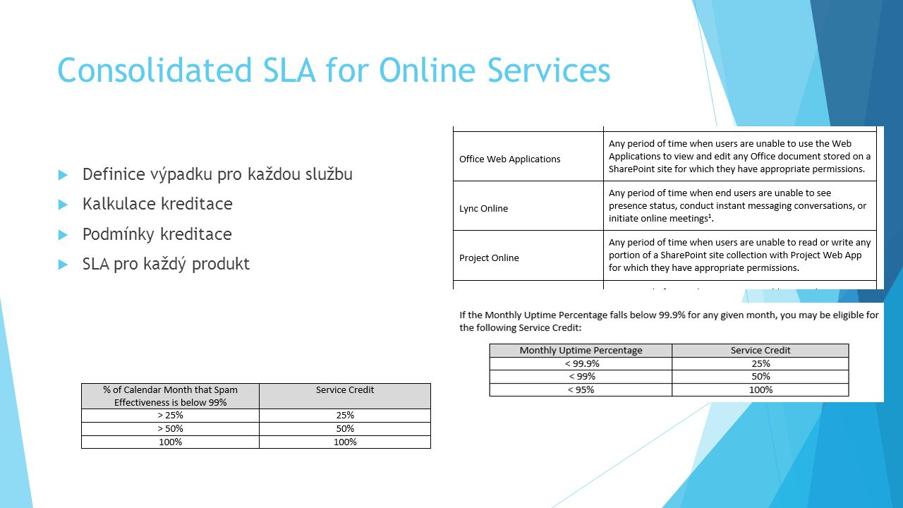 Consolidated SLA for Online Services