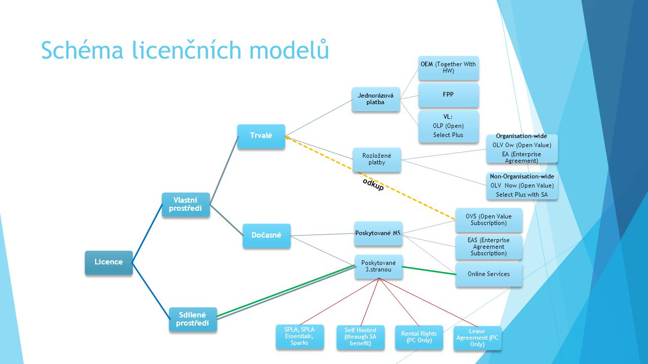 Schéma licenčních modelů