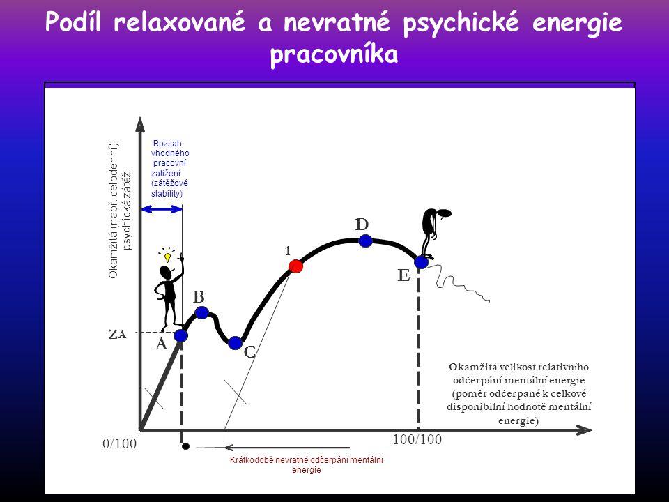 Podíl relaxované a nevratné psychické energie pracovníka