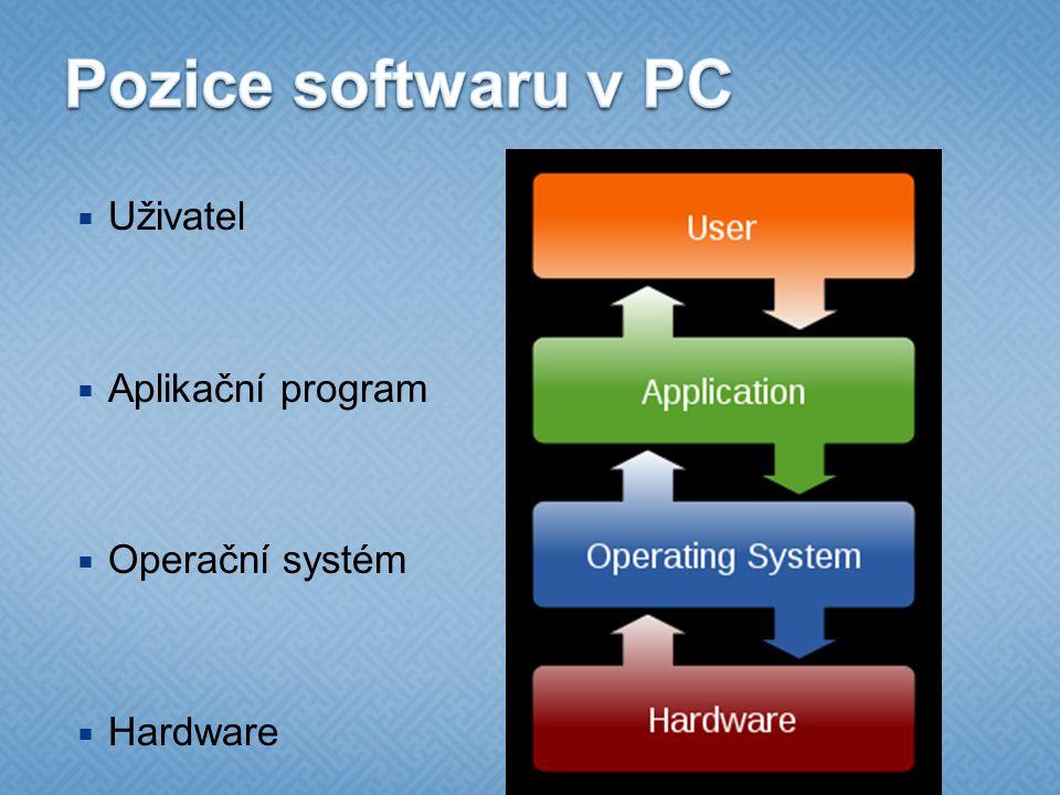 Pozice softwaru v PC Uživatel Aplikační program Operační systém