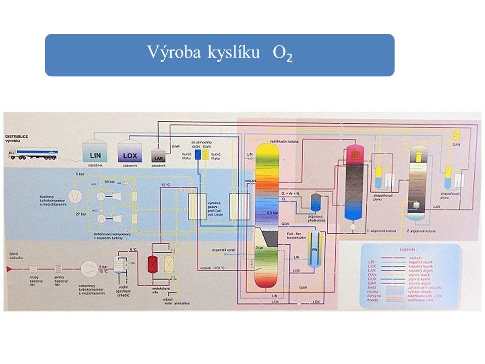 Výroba kyslíku O2