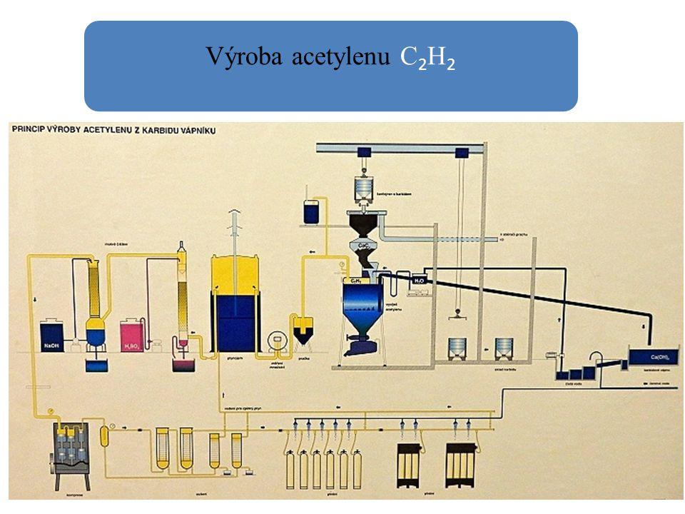 Výroba acetylenu C2H2