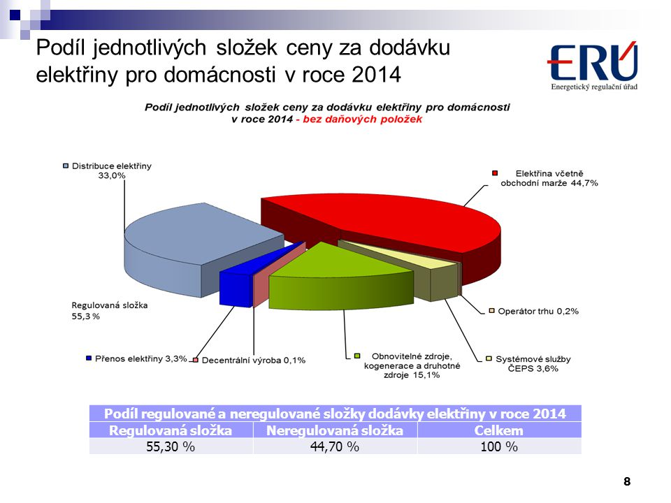 Podíl regulované a neregulované složky dodávky elektřiny v roce 2014