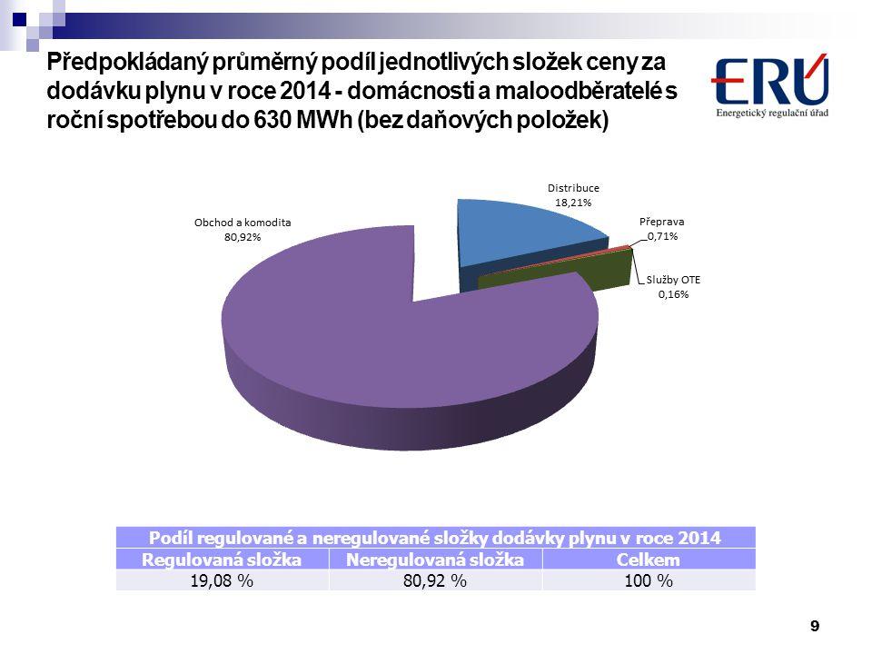 Podíl regulované a neregulované složky dodávky plynu v roce 2014