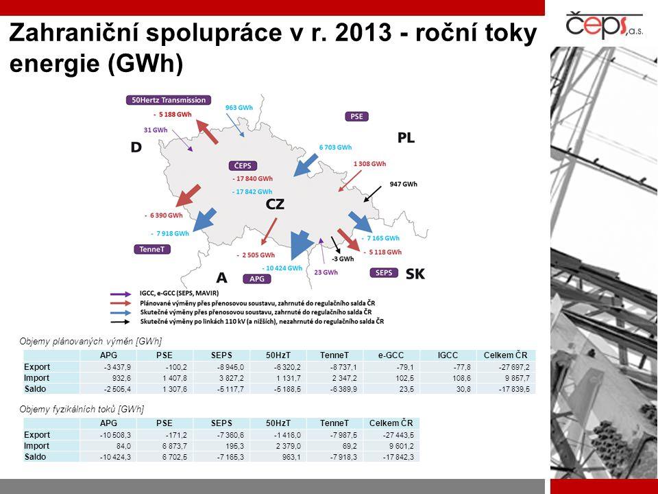 Zahraniční spolupráce v r. 2013 - roční toky energie (GWh)