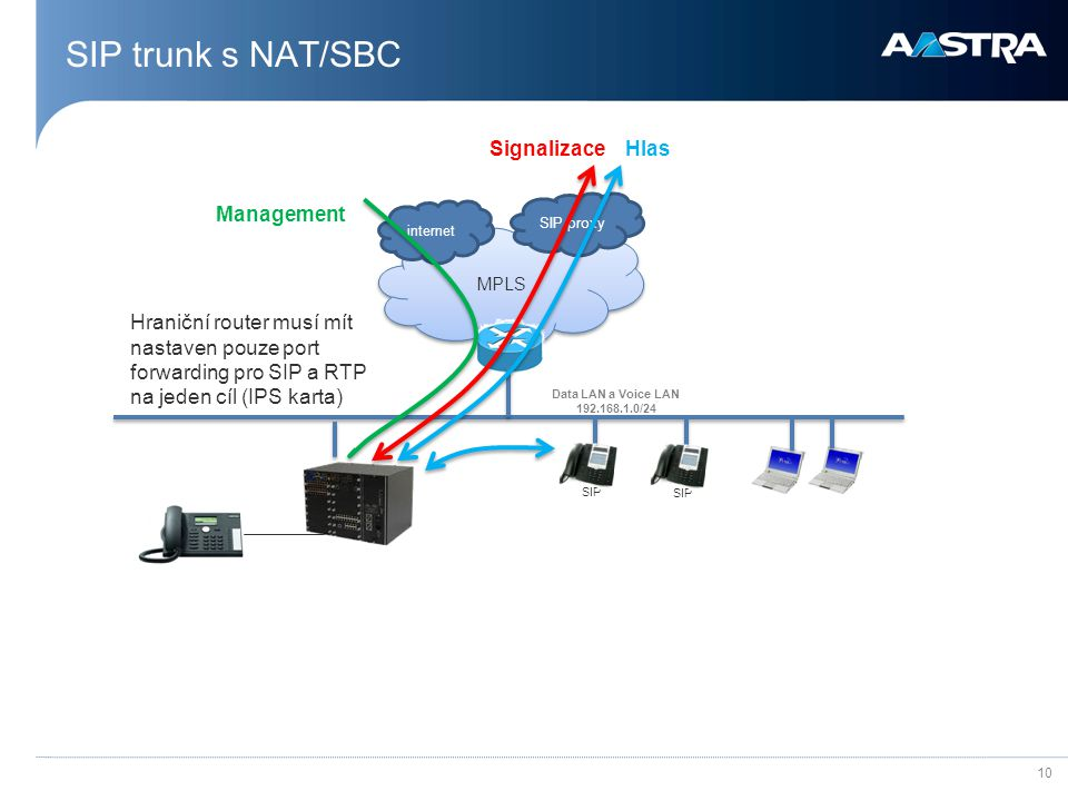 SIP trunk s NAT/SBC Signalizace Hlas Management
