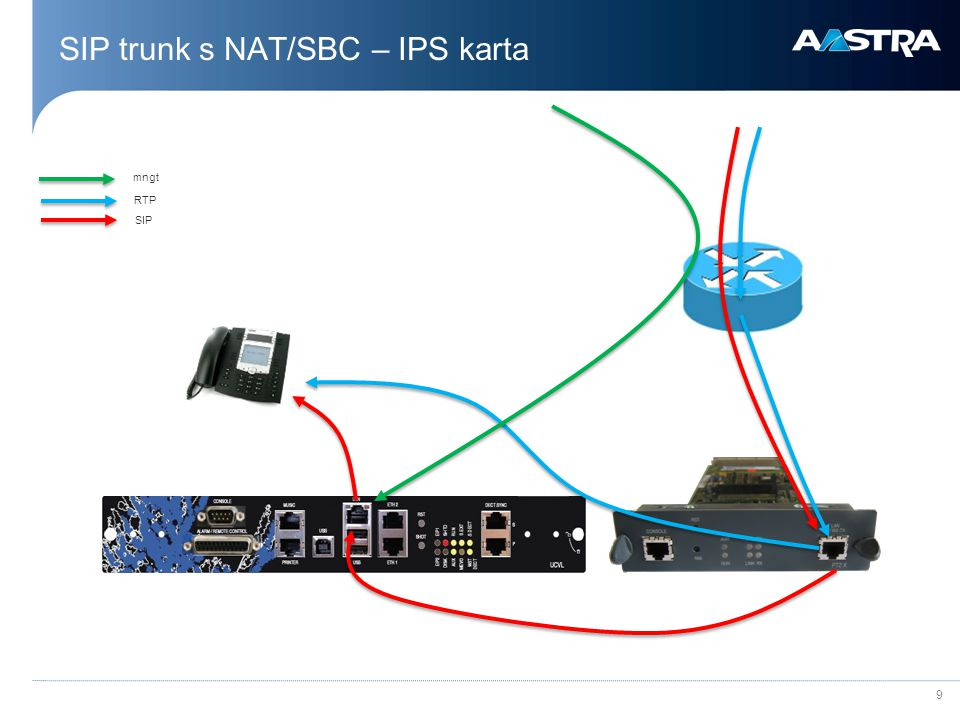 SIP trunk s NAT/SBC – IPS karta
