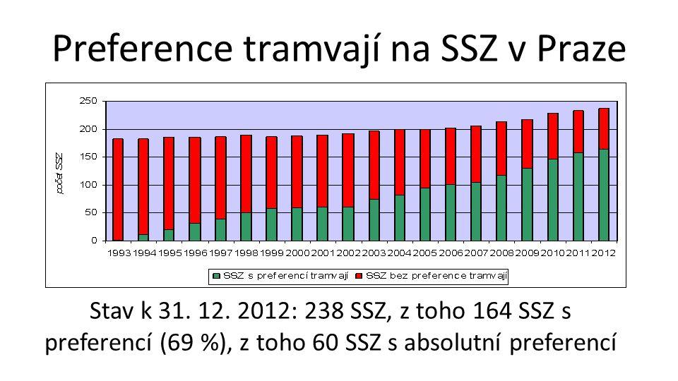 Preference tramvají na SSZ v Praze