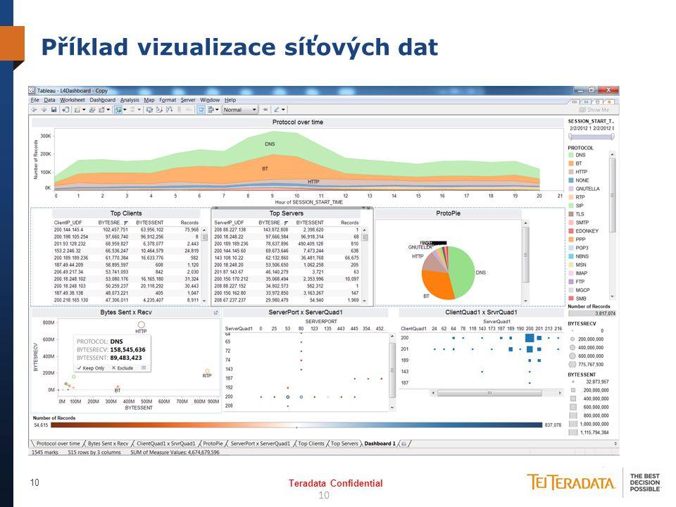 Příklad vizualizace síťových dat