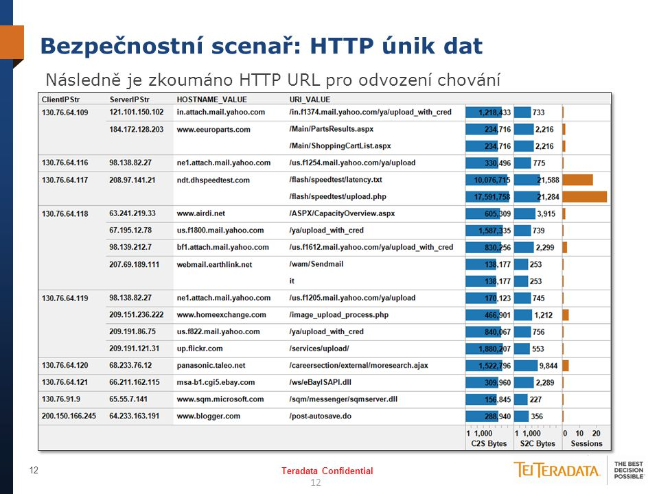 Bezpečnostní scenař: HTTP únik dat