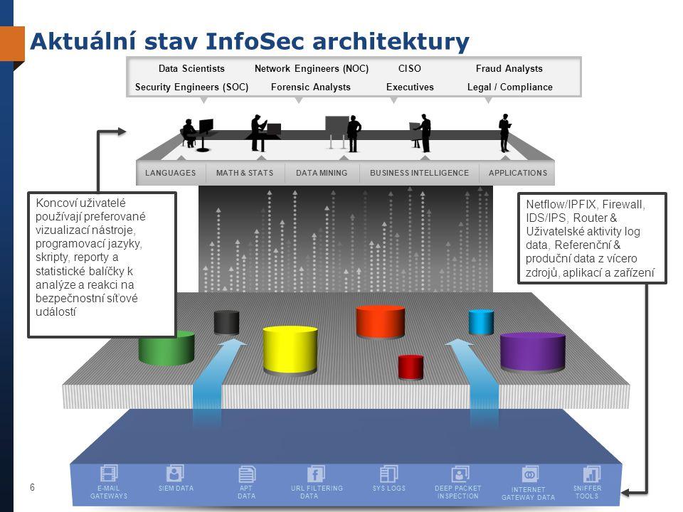 Aktuální stav InfoSec architektury