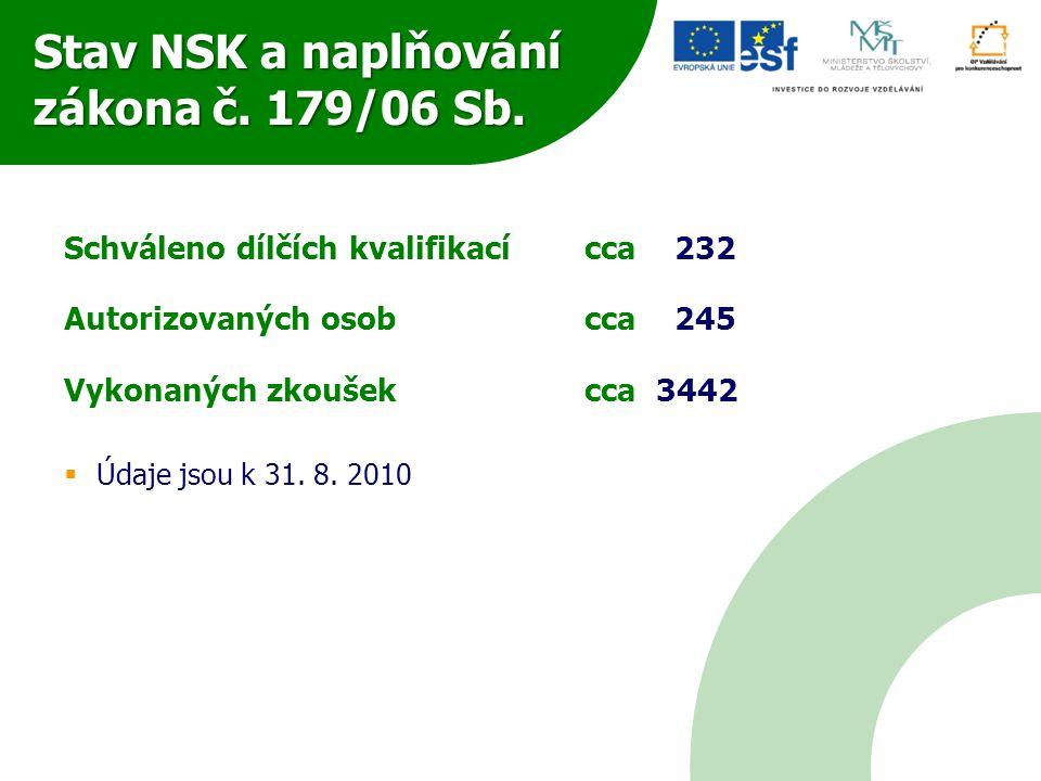 Stav NSK a naplňování zákona č. 179/06 Sb.