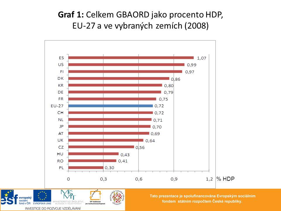 Graf 1: Celkem GBAORD jako procento HDP, EU-27 a ve vybraných zemích (2008)