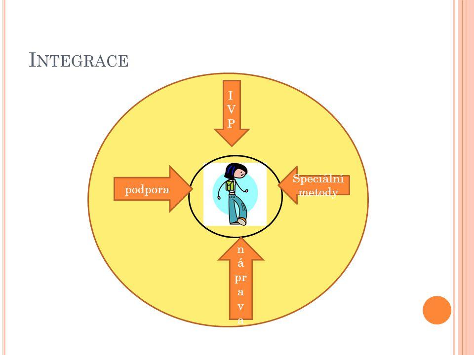 Integrace ško IVP podpora Speciální metody náprava