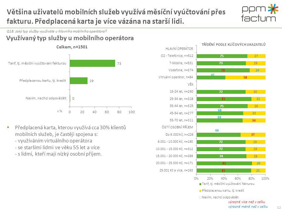 Většina uživatelů mobilních služeb využívá měsíční vyúčtování přes fakturu. Předplacená karta je více vázána na starší lidi.