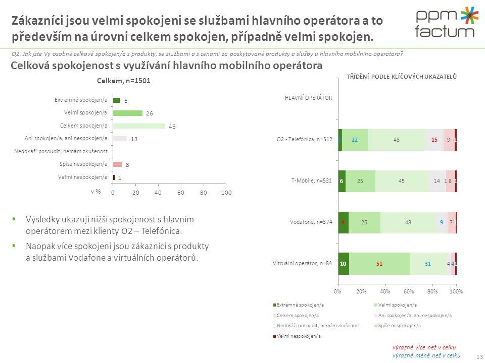 Zákazníci jsou velmi spokojeni se službami hlavního operátora a to především na úrovni celkem spokojen, případně velmi spokojen.