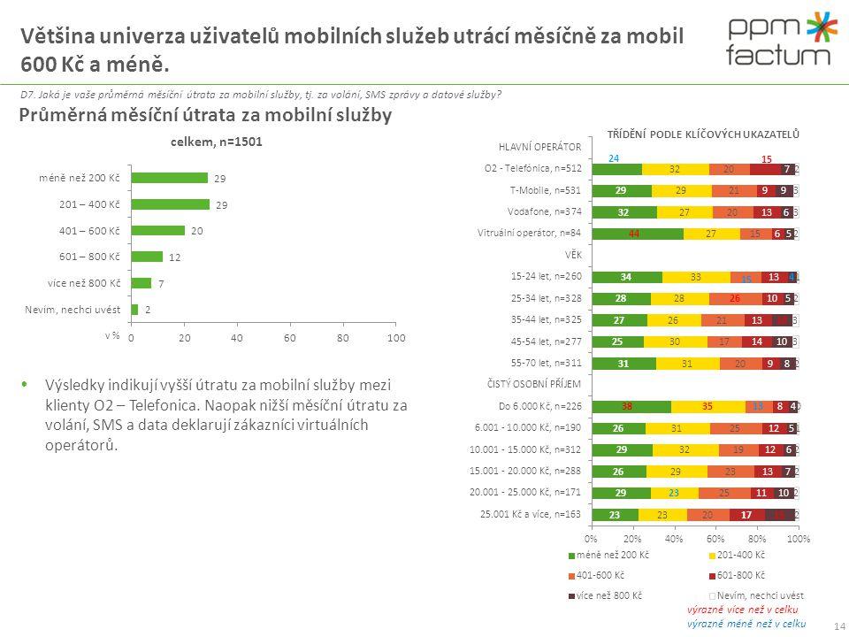 Většina univerza uživatelů mobilních služeb utrácí měsíčně za mobil 600 Kč a méně.