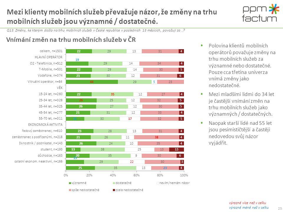Mezi klienty mobilních služeb převažuje názor, že změny na trhu mobilních služeb jsou významné / dostatečné.