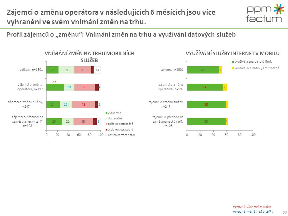 Zájemci o změnu operátora v následujících 6 měsících jsou více vyhranění ve svém vnímání změn na trhu.