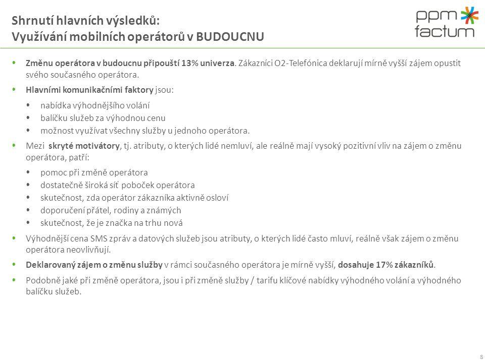 Shrnutí hlavních výsledků: Využívání mobilních operátorů v BUDOUCNU
