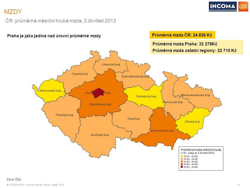 MZDY ČR: průměrná měsíční hrubá mzda, 3.čtvrtletí 2013
