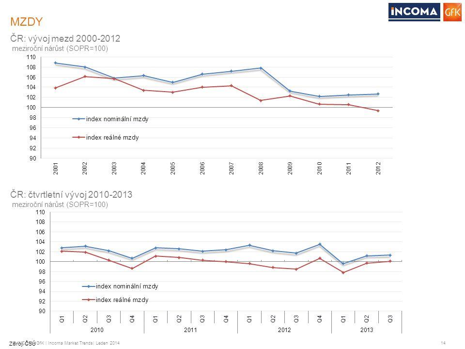 MZDY ČR: vývoj mezd 2000-2012 ČR: čtvrtletní vývoj 2010-2013