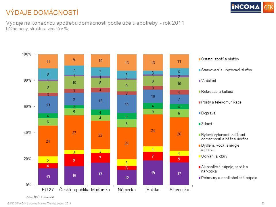VÝDAJE DOMÁCNOSTÍ Výdaje na konečnou spotřebu domácností podle účelu spotřeby - rok 2011. běžné ceny, struktura výdajů v %,