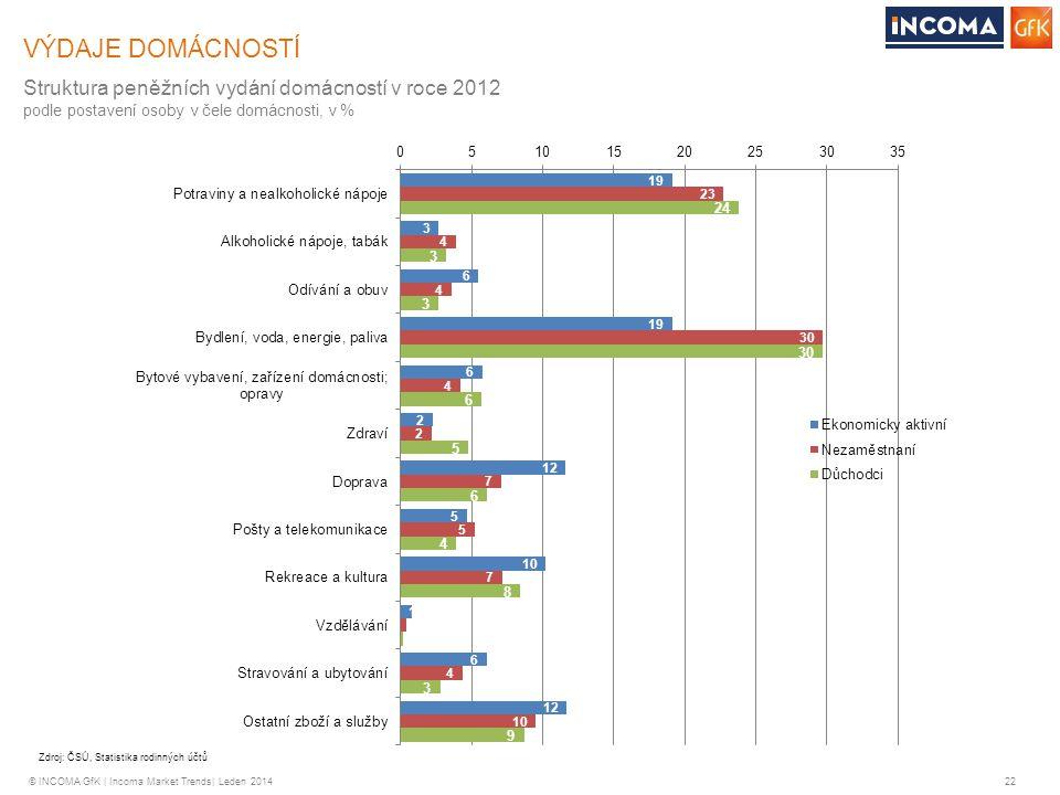 VÝDAJE DOMÁCNOSTÍ Struktura peněžních vydání domácností v roce 2012