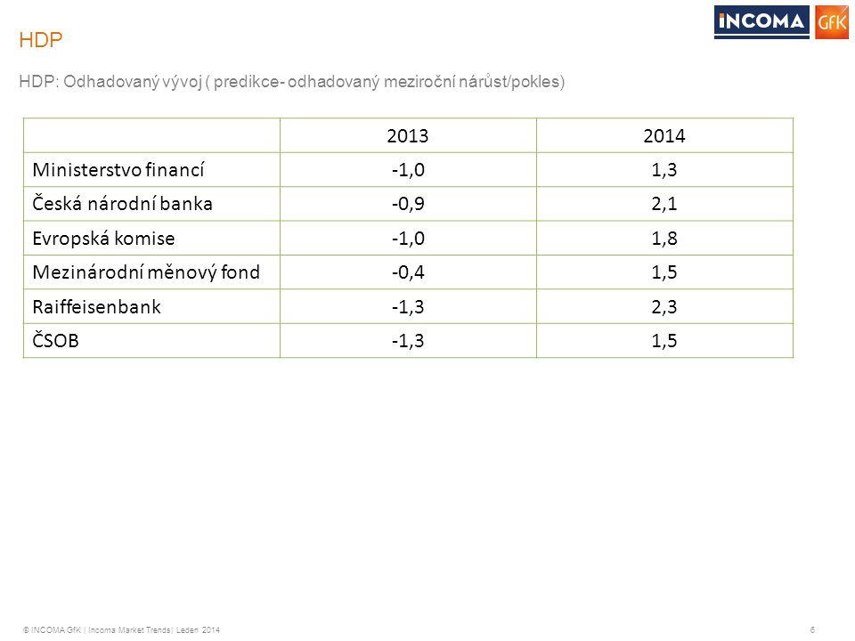 Mezinárodní měnový fond -0,4 1,5 Raiffeisenbank -1,3 2,3 ČSOB