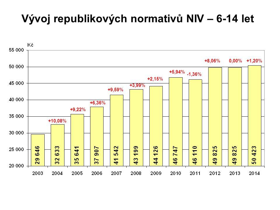 Vývoj republikových normativů NIV – 6-14 let